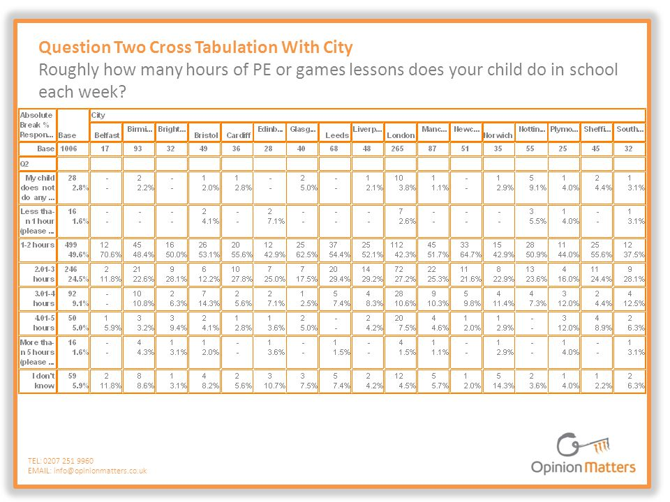 Question Five Cross Tabulation With City Do you think your childs school does enough PE and sporting activity in lesson time.