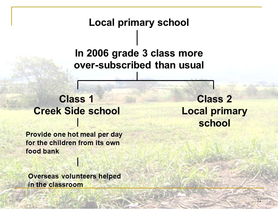 22 Local primary school In 2006 grade 3 class more over-subscribed than usual Class 1 Creek Side school Provide one hot meal per day for the children