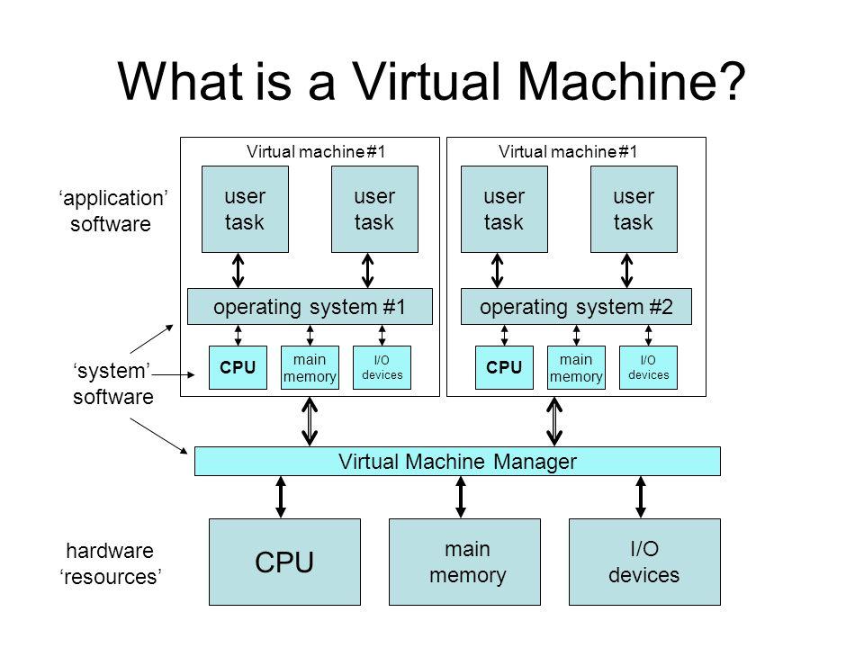 What is a Virtual Machine.