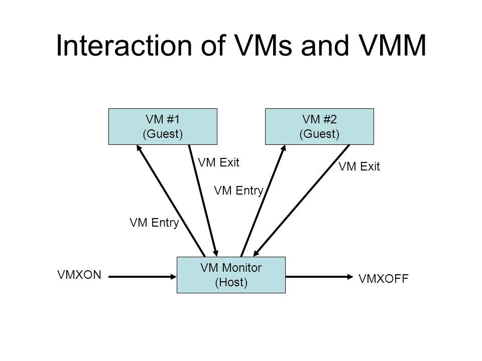 Interaction of VMs and VMM VM Monitor (Host) VM #1 (Guest) VM #2 (Guest) VMXON VMXOFF VM Entry VM Exit VM Entry VM Exit