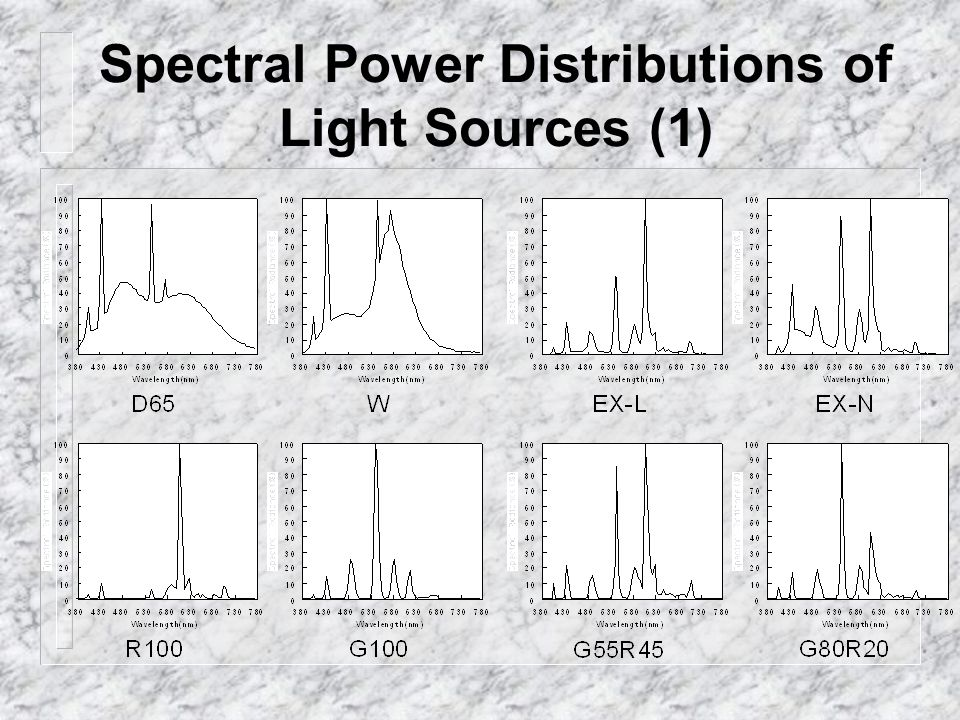 Spectral Power Distributions of Light Sources (1)