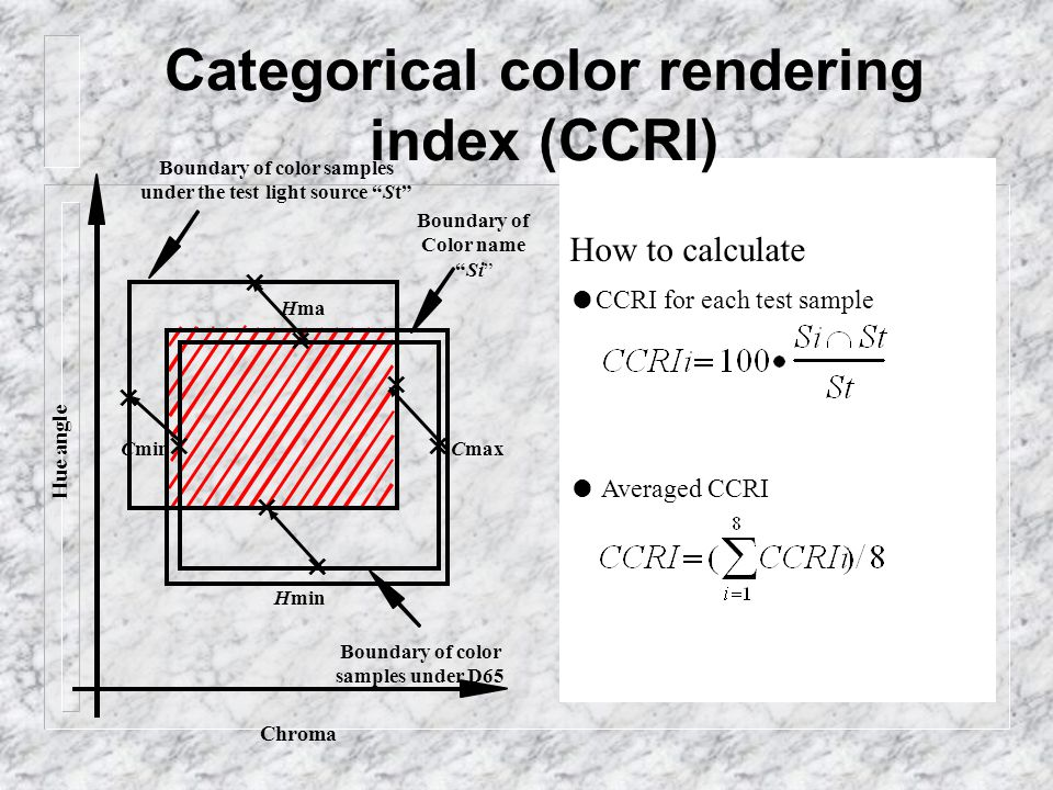 How to calculate ● CCRI for each test sample ● Averaged CCRI Categorical color rendering index (CCRI) × × × × Boundary of color samples under the test light source St Boundary of color samples under D65 × × × × Cmax HminHma x Cmin Chroma Hue angle Boundary of Color name Si