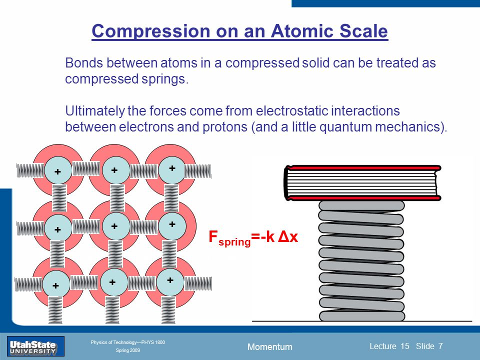 Momentum Introduction Section 0 Lecture 1 Slide 7 Lecture 15 Slide 7 INTRODUCTION TO Modern Physics PHYX 2710 Fall 2004 Physics of Technology—PHYS 1800 Spring 2009 Bonds between atoms in a compressed solid can be treated as compressed springs.