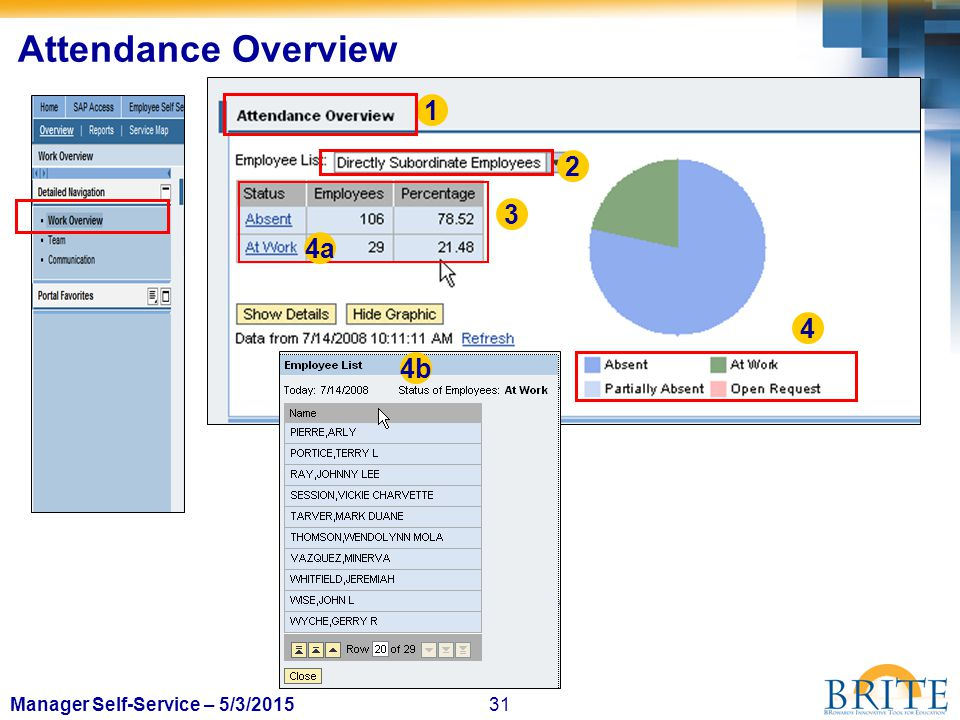 31Manager Self-Service – 5/3/2015 Attendance Overview 2 1 4 3 4b 4a