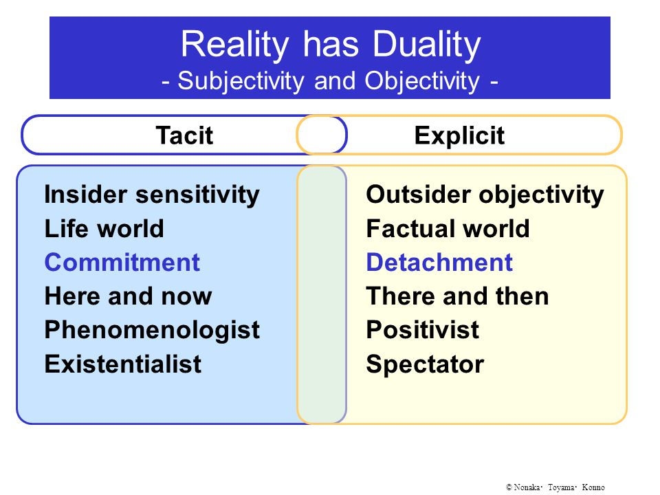© Nonaka ・ Toyama ・ Konno Reality has Duality - Subjectivity and Objectivity - Insider sensitivity Life world Commitment Here and now Phenomenologist Existentialist TacitExplicit Outsider objectivity Factual world Detachment There and then Positivist Spectator