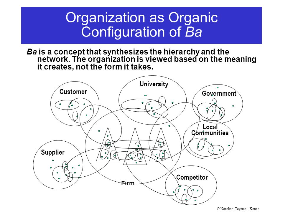 © Nonaka ・ Toyama ・ Konno Organization as Organic Configuration of Ba Ba is a concept that synthesizes the hierarchy and the network.