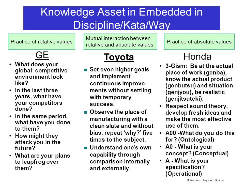 © Nonaka ・ Toyama ・ Konno Knowledge Asset in Embedded in Discipline/Kata/Way GE What does your global competitive environment look like.