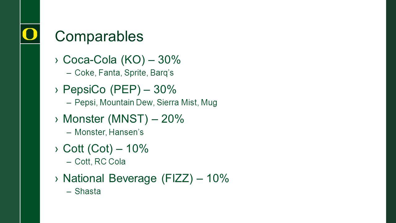 Comparables ›Coca-Cola (KO) – 30% –Coke, Fanta, Sprite, Barq's ›PepsiCo (PEP) – 30% –Pepsi, Mountain Dew, Sierra Mist, Mug ›Monster (MNST) – 20% –Monster, Hansen's ›Cott (Cot) – 10% –Cott, RC Cola ›National Beverage (FIZZ) – 10% –Shasta