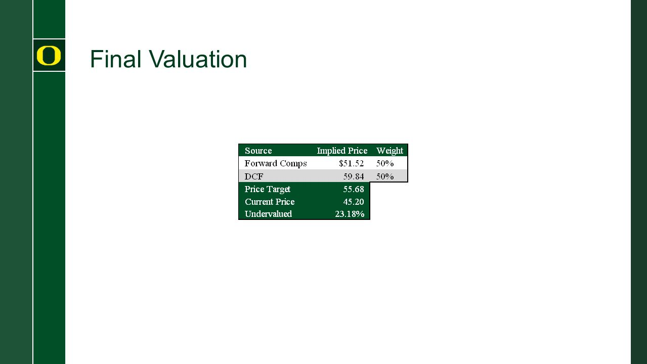 Final Valuation