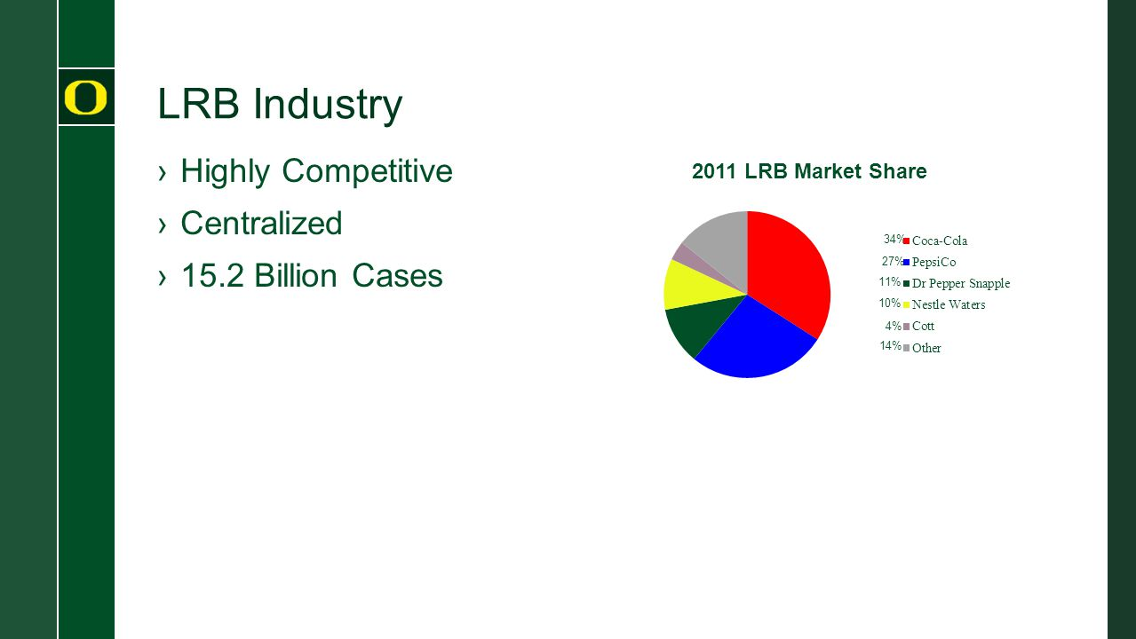 LRB Industry ›Highly Competitive ›Centralized ›15.2 Billion Cases