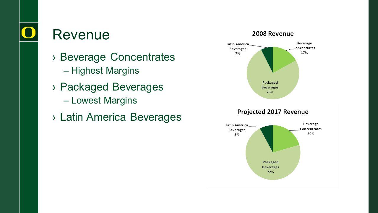 Revenue ›Beverage Concentrates –Highest Margins ›Packaged Beverages –Lowest Margins ›Latin America Beverages