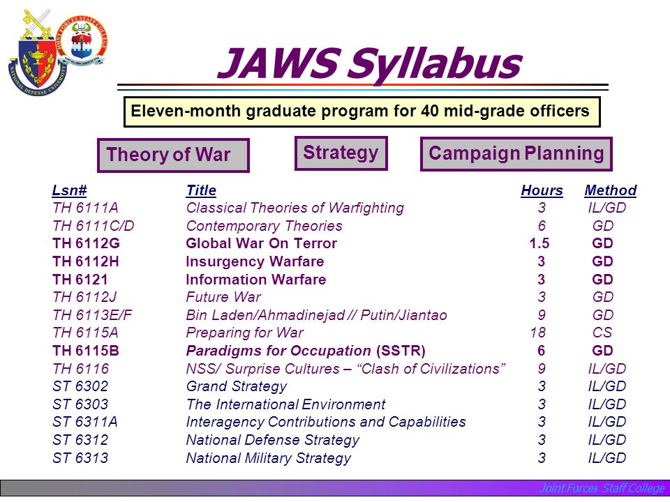 Joint Forces Staff College JAWS Syllabus Lsn#Title Hours Method TH 6111A Classical Theories of Warfighting 3IL/GD TH 6111C/DContemporary Theories 6 GD TH 6112GGlobal War On Terror 1.5 GD TH 6112HInsurgency Warfare 3 GD TH 6121Information Warfare 3 GD TH 6112JFuture War 3 GD TH 6113E/FBin Laden/Ahmadinejad // Putin/Jiantao 9 GD TH 6115APreparing for War 18 CS TH 6115BParadigms for Occupation (SSTR) 6 GD TH 6116NSS/ Surprise Cultures – Clash of Civilizations 9IL/GD ST 6302Grand Strategy 3IL/GD ST 6303The International Environment 3IL/GD ST 6311AInteragency Contributions and Capabilities 3IL/GD ST 6312National Defense Strategy 3IL/GD ST 6313 National Military Strategy 3IL/GD Eleven-month graduate program for 40 mid-grade officers Theory of War Strategy Campaign Planning