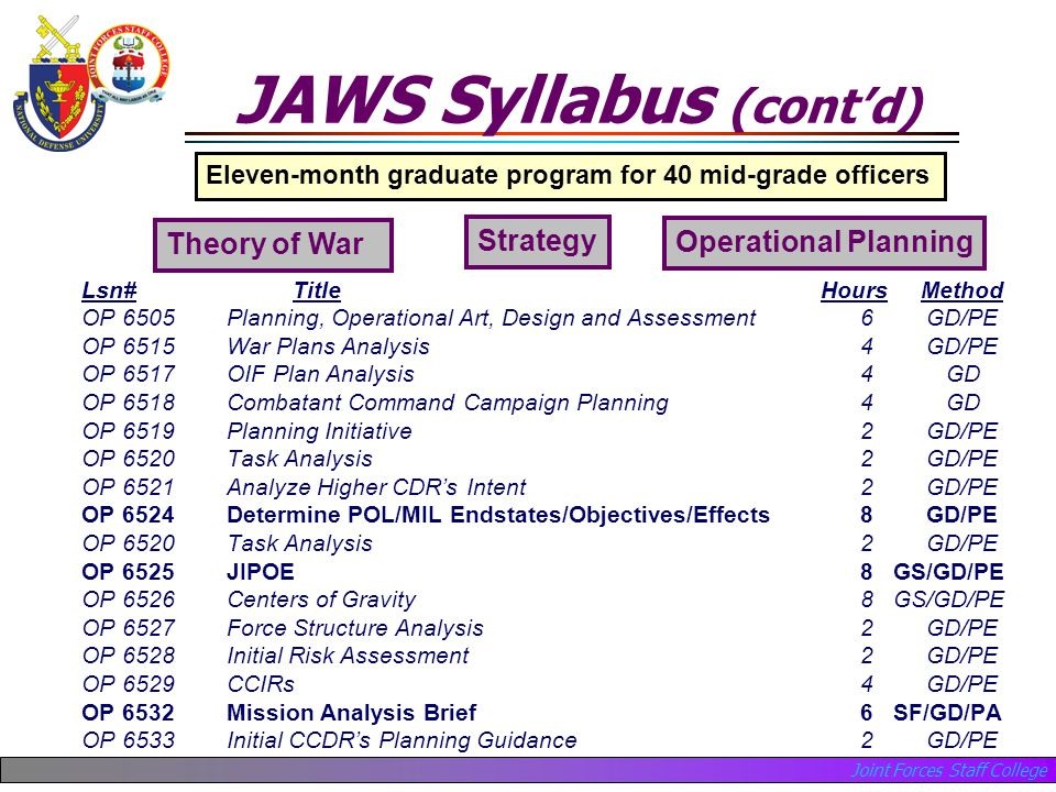 Joint Forces Staff College JAWS Syllabus (cont'd) Lsn#Title Hours Method OP 6505 Planning, Operational Art, Design and Assessment 6GD/PE OP 6515 War Plans Analysis 4GD/PE OP 6517 OIF Plan Analysis 4 GD OP 6518 Combatant Command Campaign Planning 4 GD OP 6519 Planning Initiative 2GD/PE OP 6520 Task Analysis 2GD/PE OP 6521 Analyze Higher CDR's Intent 2GD/PE OP 6524 Determine POL/MIL Endstates/Objectives/Effects 8GD/PE OP 6520 Task Analysis 2GD/PE OP 6525 JIPOE 8 GS/GD/PE OP 6526 Centers of Gravity 8 GS/GD/PE OP 6527 Force Structure Analysis 2GD/PE OP 6528 Initial Risk Assessment 2GD/PE OP 6529 CCIRs 4GD/PE OP 6532 Mission Analysis Brief 6 SF/GD/PA OP 6533 Initial CCDR's Planning Guidance 2GD/PE Eleven-month graduate program for 40 mid-grade officers Theory of War Strategy Operational Planning