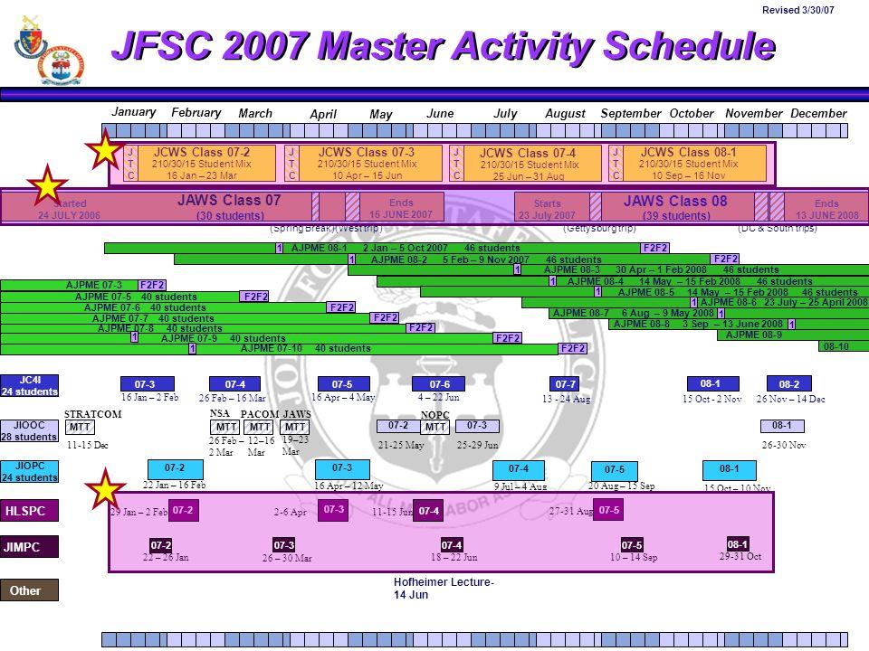 JFSC 2007 Master Activity Schedule January February AugustSeptemberOctoberNovemberDecemberJulyMarch AprilMay June JCWS Class 07-2JCWS Class 07-3 JCWS Class 07-4 JCWS Class 08-1 JAWS Class 07 Started 24 JULY 2006 Ends 15 JUNE 2007 Starts 23 July 2007 Ends 13 JUNE 2008 210/30/15 Student Mix 10 Apr – 15 Jun JTCJTC JTCJTC JTCJTC JTCJTC 07-3 07-2 210/30/15 Student Mix 10 Sep – 16 Nov 210/30/15 Student Mix 25 Jun – 31 Aug HLSPC JIMPC 07-307-407-508-1 07-407-507-607-7 (West trip)(Spring Break) (Gettysburg trip)(DC & South trips) (30 students) JAWS Class 08 (39 students) 210/30/15 Student Mix 16 Jan – 23 Mar AJPME 07-3 F2F2 AJPME 07-5 40 students F2F2 AJPME 07-6 40 students F2F2 AJPME 07-7 40 students F2F2 AJPME 07-8 40 students F2F2AJPME 07-9 40 students F2F2 AJPME 07-10 40 students AJPME 08-1 2 Jan – 5 Oct 2007 46 students 1 1 F2F2 1 AJPME 08-2 5 Feb – 9 Nov 2007 46 students AJPME 08-3 30 Apr – 1 Feb 2008 46 students 1 AJPME 08-4 14 May – 15 Feb 2008 46 students 1 1 AJPME 08-6 23 July – 25 April 2008 1 AJPME 08-7 6 Aug – 9 May 2008 1 AJPME 08-8 3 Sep – 13 June 2008 1 AJPME 08-9 08-10 AJPME 08-5 14 May – 15 Feb 2008 46 students JC4I 24 students F2F2 16 Jan – 2 Feb 13 - 24 Aug 16 Apr – 4 May 26 Feb – 16 Mar 4 – 22 Jun JIOOC 28 students 22 – 26 Jan JIOPC 24 students 22 Jan – 16 Feb 16 Apr – 12 May 9 Jul – 4 Aug 20 Aug – 15 Sep Other 10 – 14 Sep18 – 22 Jun 26 – 30 Mar 15 Oct – 10 Nov 25-29 Jun26-30 Nov11-15 Dec21-25 May 12–16 Mar MTT 26 Feb – 2 Mar 08-107-207-3 1 Revised 3/30/07 07-2 29 Jan – 2 Feb 07-3 2-6 Apr 07-5 11-15 Jun 27-31 Aug MTT 15 Oct - 2 Nov 07-7 08-1 26 Nov – 14 Dec 08-1 08-2 MTT 19–23 Mar STRATCOM NSA PACOMJAWS NOPC Hofheimer Lecture- 14 Jun 29-31 Oct 08-1 07-507-407-3 07-2 07-4