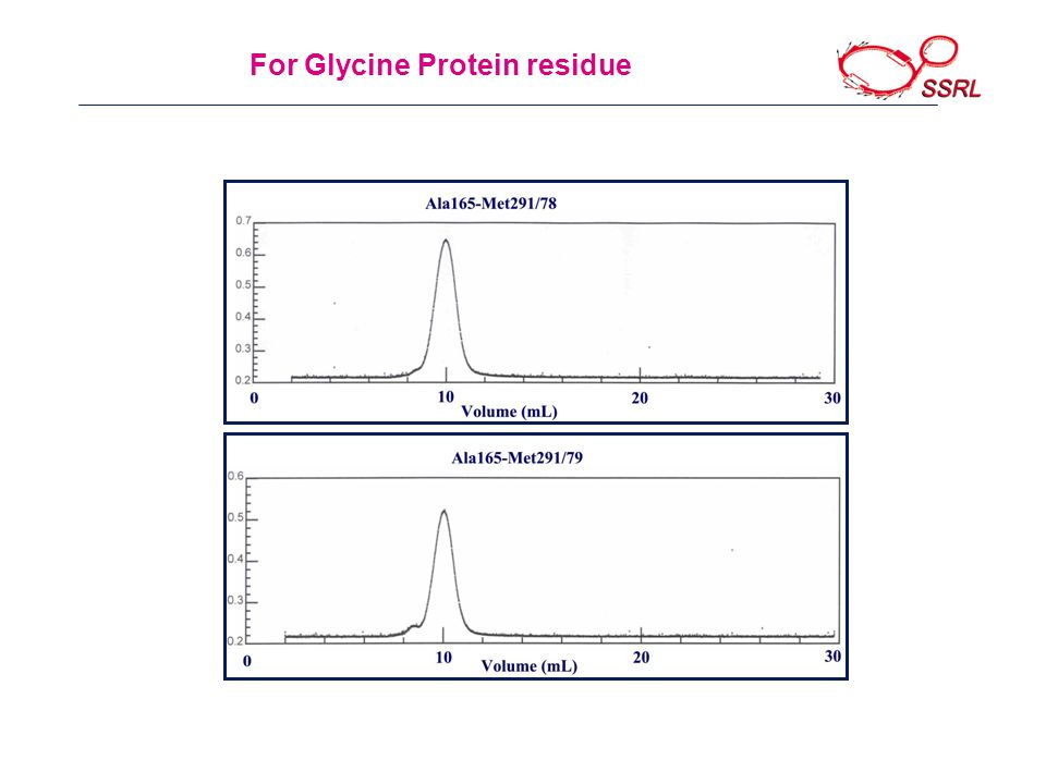 For Glycine Protein residue
