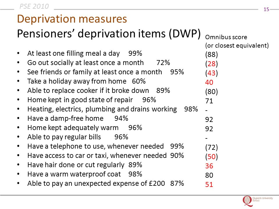 15 PSE 2010 Deprivation measures Pensioners' deprivation items (DWP) At least one filling meal a day99% Go out socially at least once a month72% See friends or family at least once a month95% Take a holiday away from home 60% Able to replace cooker if it broke down89% Home kept in good state of repair96% Heating, electrics, plumbing and drains working98% Have a damp-free home94% Home kept adequately warm96% Able to pay regular bills96% Have a telephone to use, whenever needed99% Have access to car or taxi, whenever needed90% Have hair done or cut regularly89% Have a warm waterproof coat98% Able to pay an unexpected expense of £20087% Omnibus score (or closest equivalent) (88) (28) (43) 40 (80) 71 - 92 - (72) (50) 36 80 51