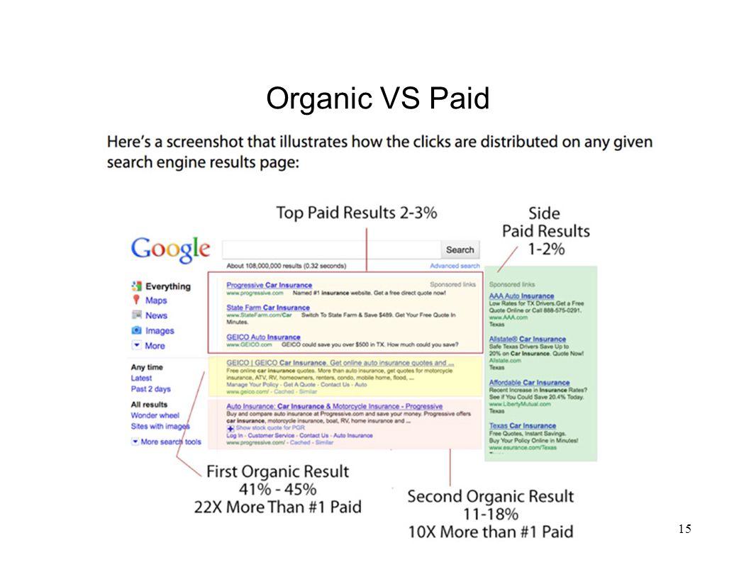 Organic VS Paid 15
