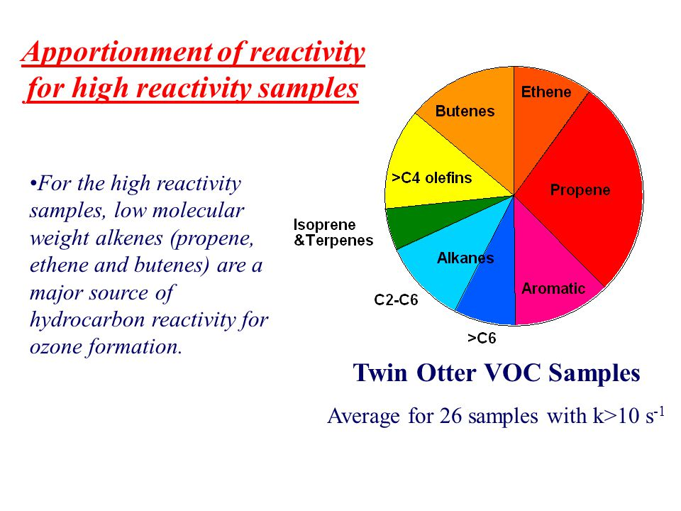 Apportionment of reactivity for high reactivity samples For the high reactivity samples, low molecular weight alkenes (propene, ethene and butenes) ar