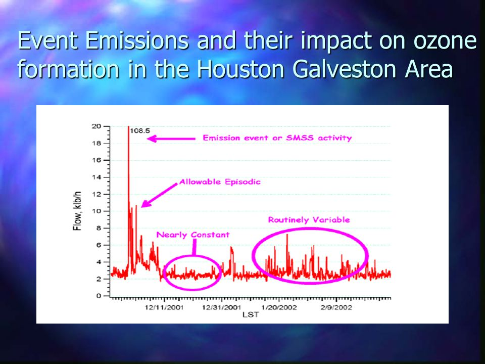 Event Emissions and their impact on ozone formation in the Houston Galveston Area