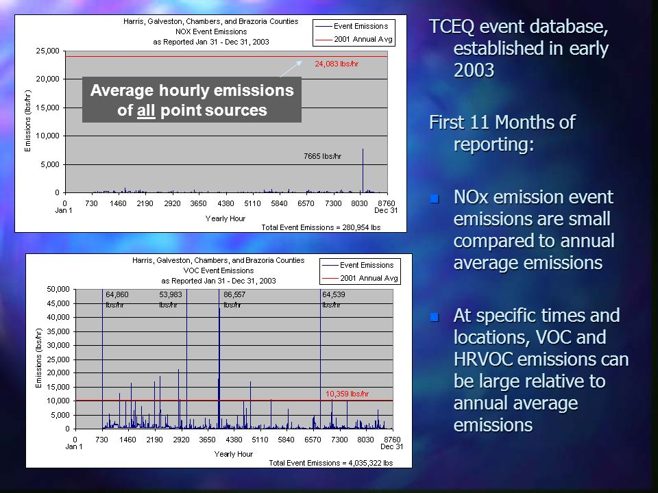 TCEQ event database, established in early 2003 First 11 Months of reporting: n NOx emission event emissions are small compared to annual average emiss