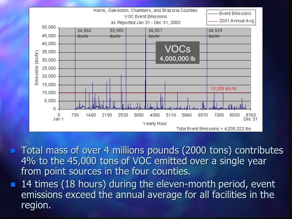 n Total mass of over 4 millions pounds (2000 tons) contributes 4% to the 45,000 tons of VOC emitted over a single year from point sources in the four