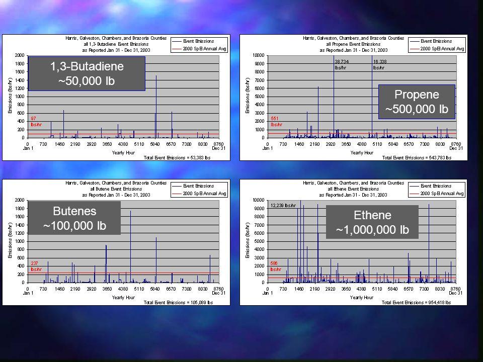 1,3-Butadiene ~50,000 lb Butenes ~100,000 lb Propene ~500,000 lb Ethene ~1,000,000 lb