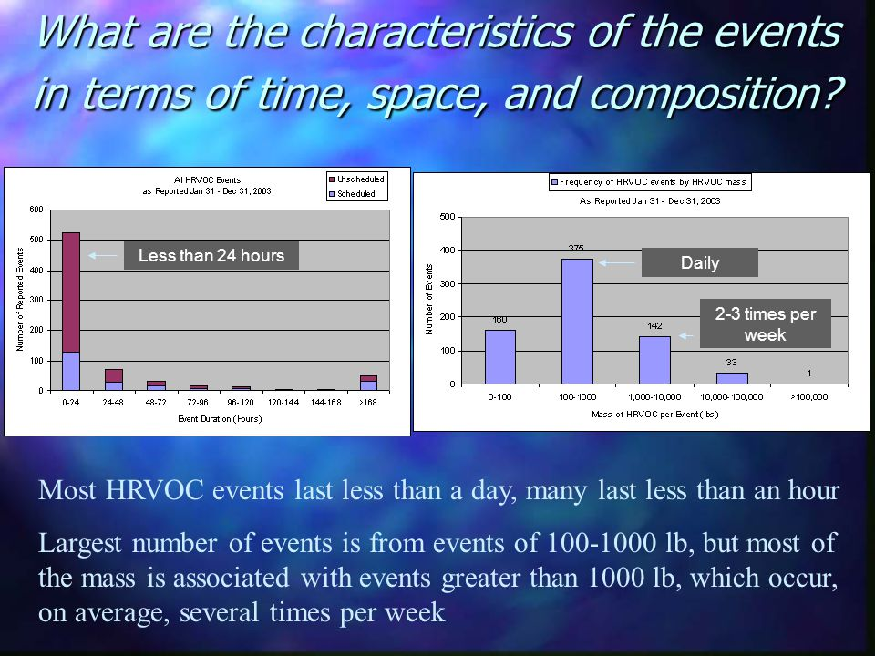 What are the characteristics of the events in terms of time, space, and composition? Most HRVOC events last less than a day, many last less than an ho