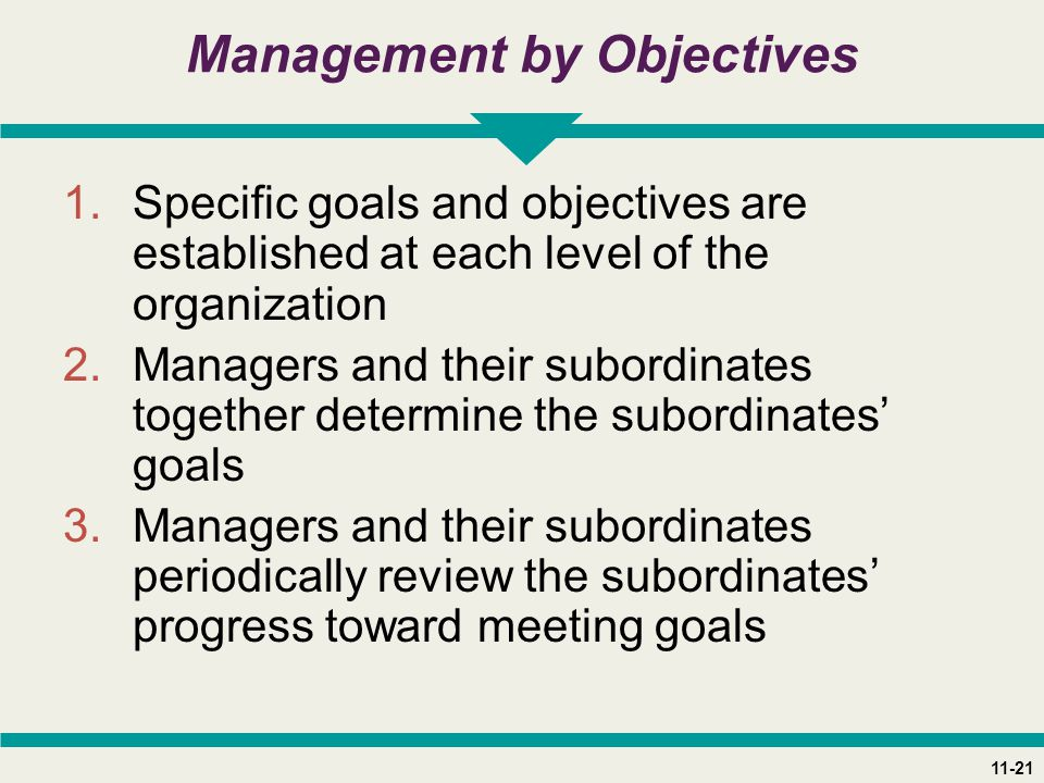 11-21 Management by Objectives 1.Specific goals and objectives are established at each level of the organization 2.Managers and their subordinates together determine the subordinates' goals 3.Managers and their subordinates periodically review the subordinates' progress toward meeting goals