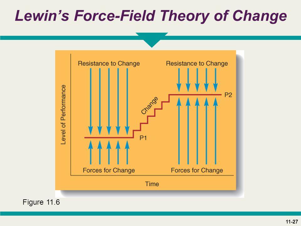 11-27 Lewin's Force-Field Theory of Change Figure 11.6