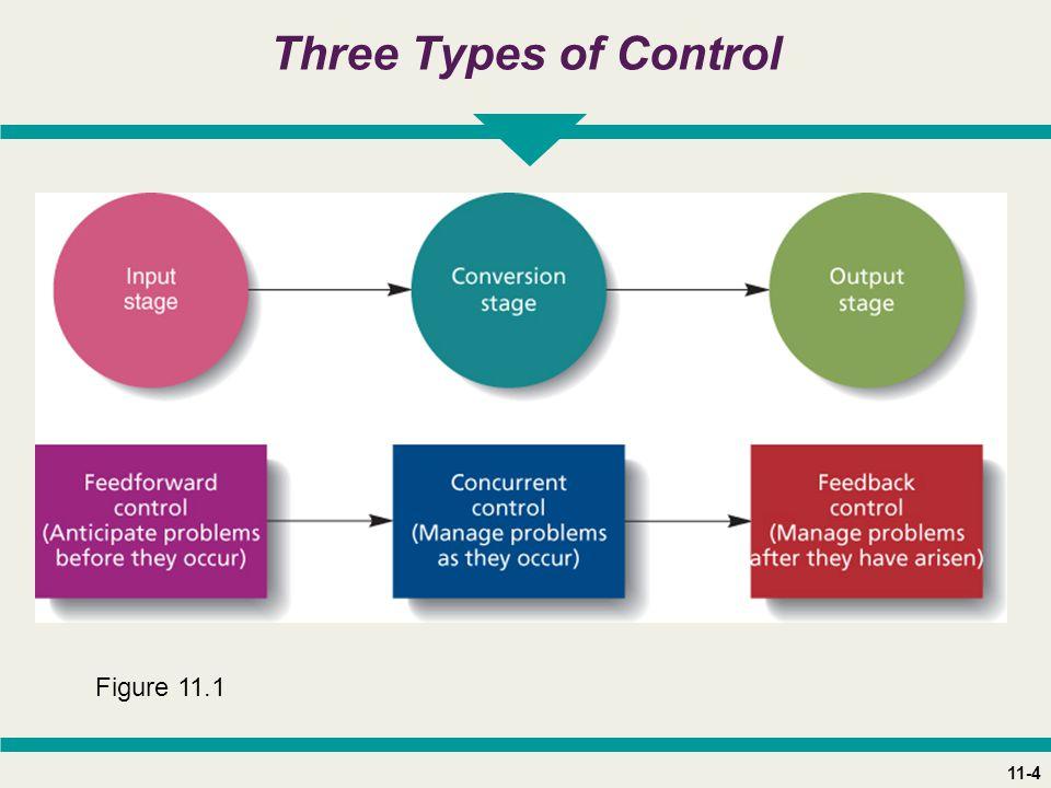 11-4 Three Types of Control Figure 11.1