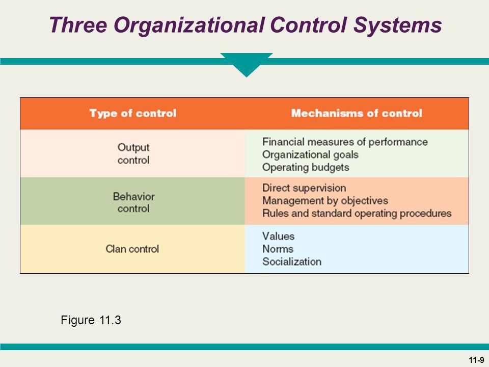 11-9 Three Organizational Control Systems Figure 11.3