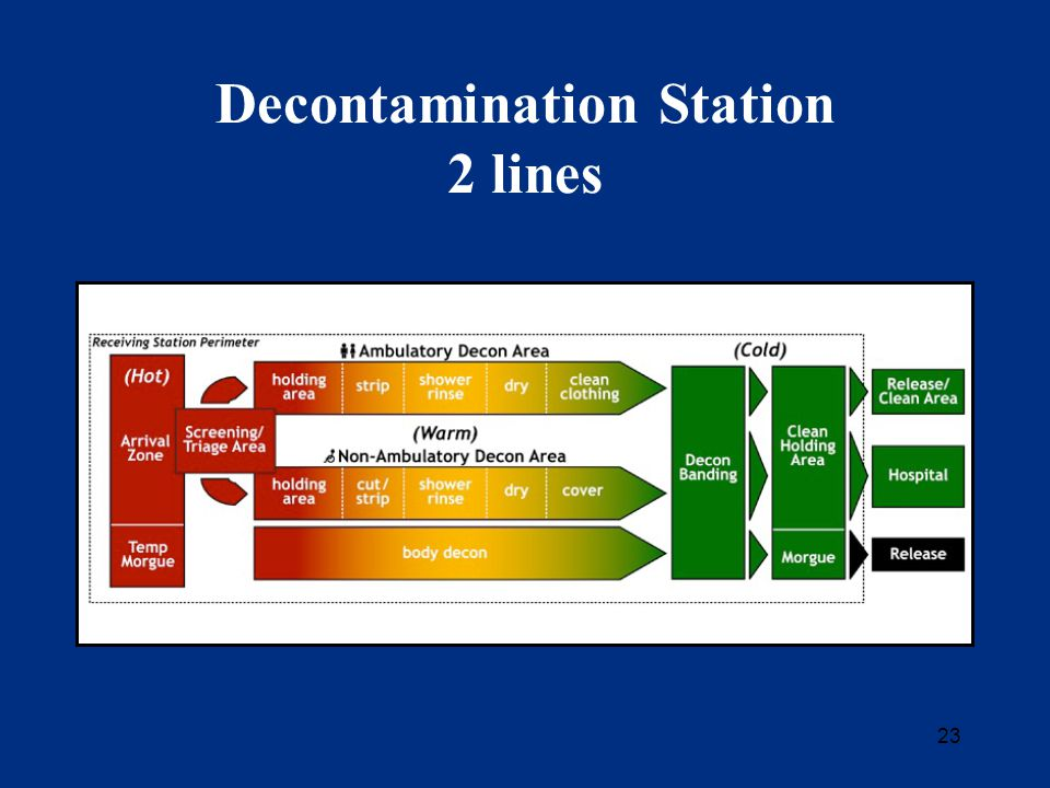 23 Decontamination Station 2 lines