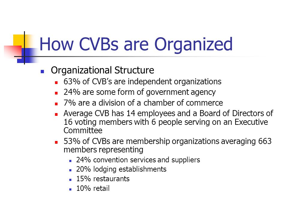 How CVBs are Organized Organizational Structure 63% of CVB's are independent organizations 24% are some form of government agency 7% are a division of a chamber of commerce Average CVB has 14 employees and a Board of Directors of 16 voting members with 6 people serving on an Executive Committee 53% of CVBs are membership organizations averaging 663 members representing 24% convention services and suppliers 20% lodging establishments 15% restaurants 10% retail