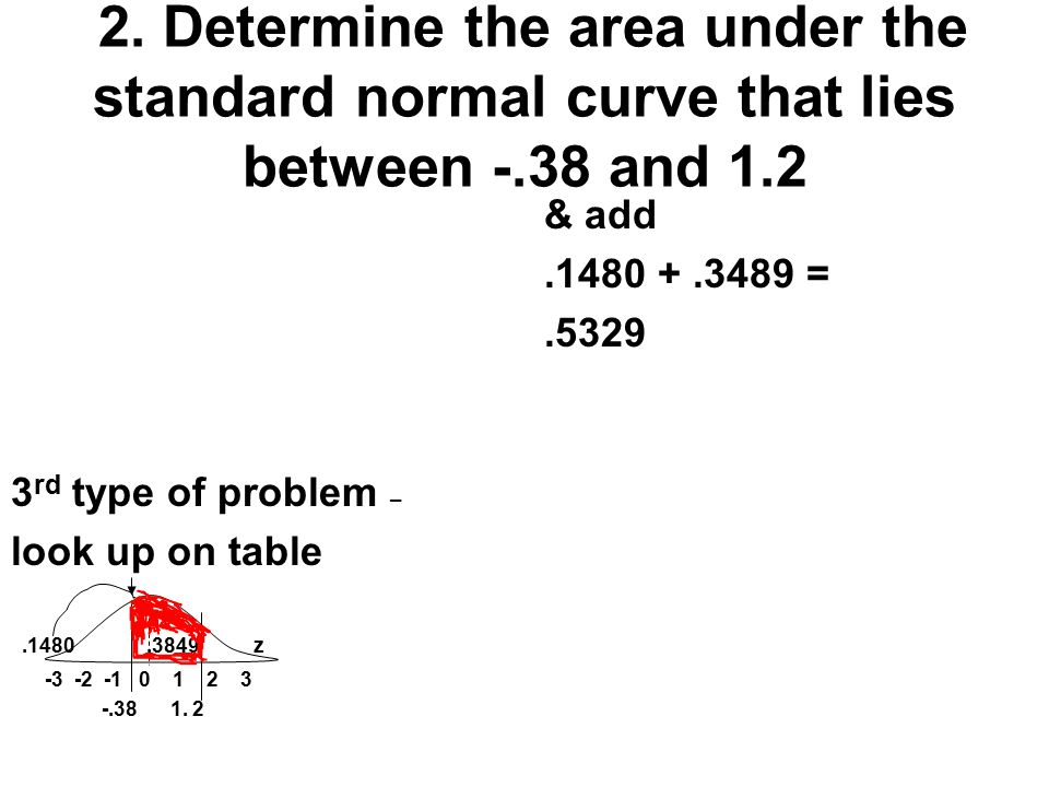 2. Determine the area under the standard normal curve that lies between -.38 and 1.2 3 rd type of problem – look up on table.1480.3849 z -3 -2 -1 0 1