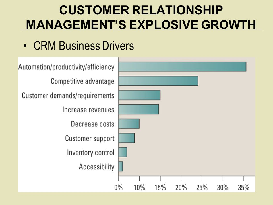 CUSTOMER RELATIONSHIP MANAGEMENT'S EXPLOSIVE GROWTH CRM Business Drivers