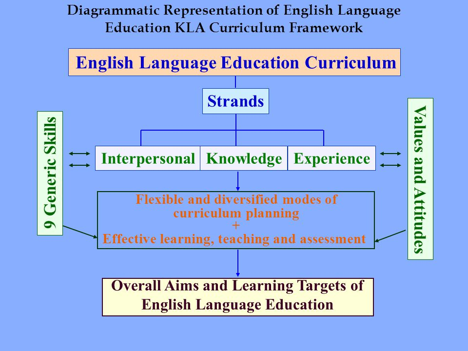 Diagrammatic Representation of English Language Education KLA Curriculum Framework English Language Education Curriculum Strands KnowledgeInterpersonalExperience 9 Generic Skills Values and Attitudes Flexible and diversified modes of curriculum planning + Effective learning, teaching and assessment Overall Aims and Learning Targets of English Language Education