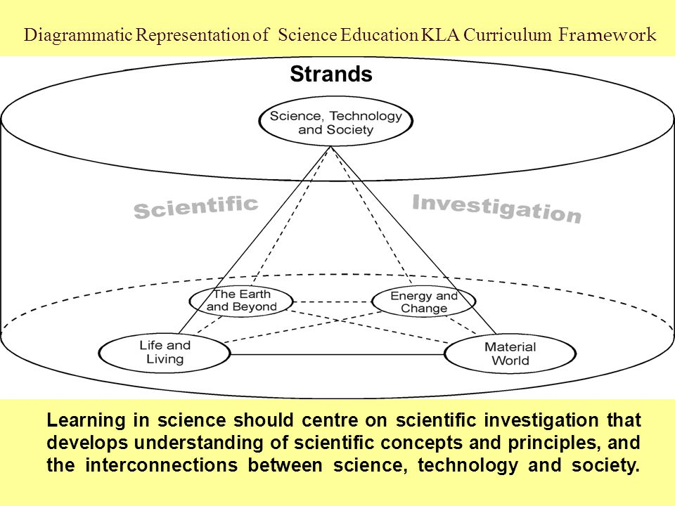 Learning in science should centre on scientific investigation that develops understanding of scientific concepts and principles, and the interconnecti