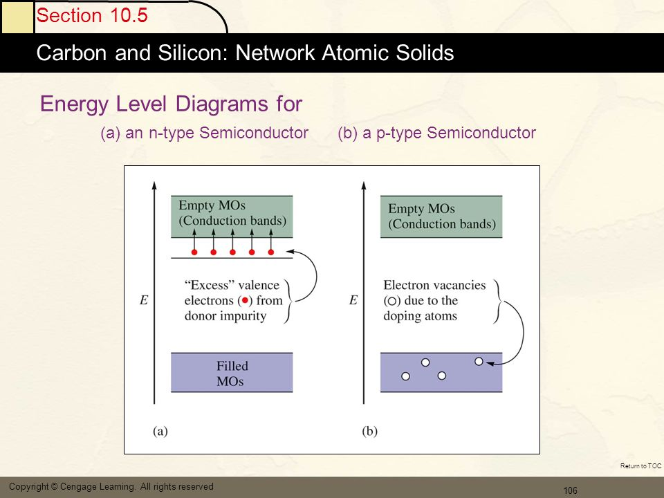 107 Section 10.5 Carbon and Silicon: Network Atomic Solids Copyright © Cengage Learning.