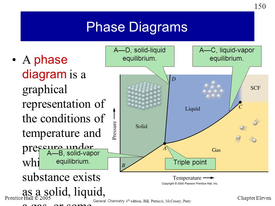 151 Hall © 2005 Prentice Hall © 2005 General Chemistry 4 th edition, Hill, Petrucci, McCreary, Perry Chapter Eleven Phase Diagram for HgI 2 HgI 2 has two solid phases, red and yellow.