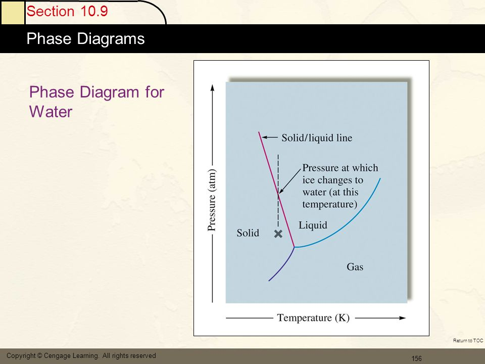157 Section 10.9 Phase Diagrams Copyright © Cengage Learning.