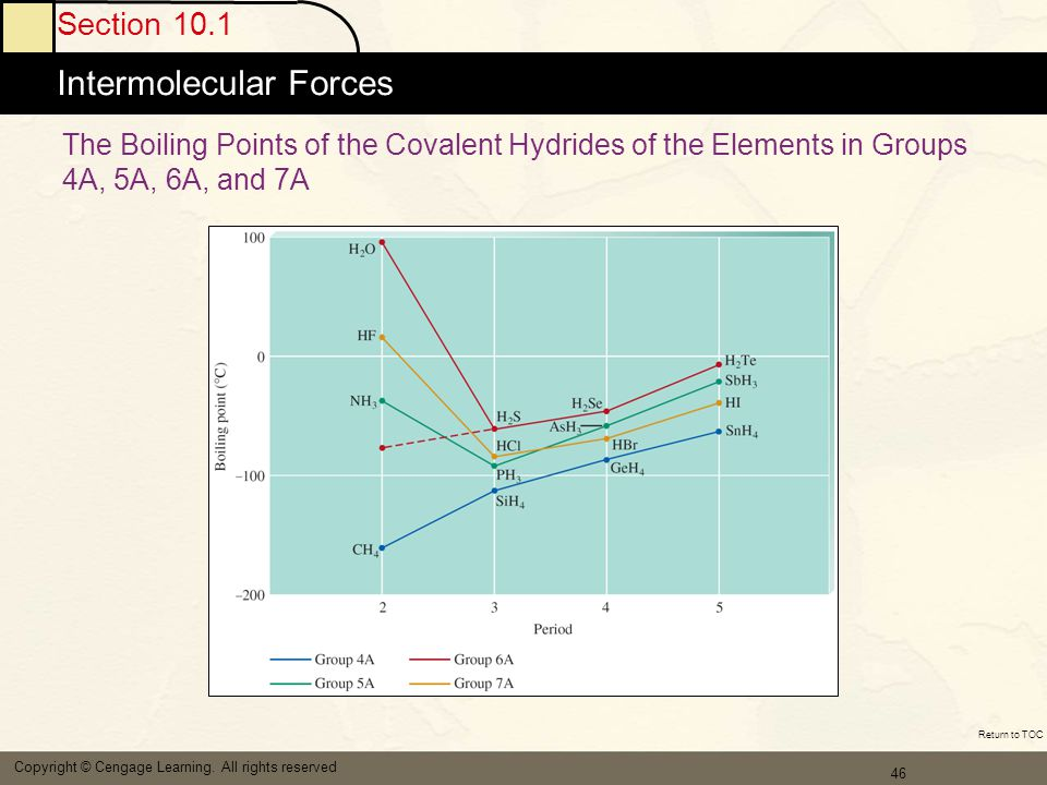 47 Section 10.1 Intermolecular Forces Copyright © Cengage Learning.