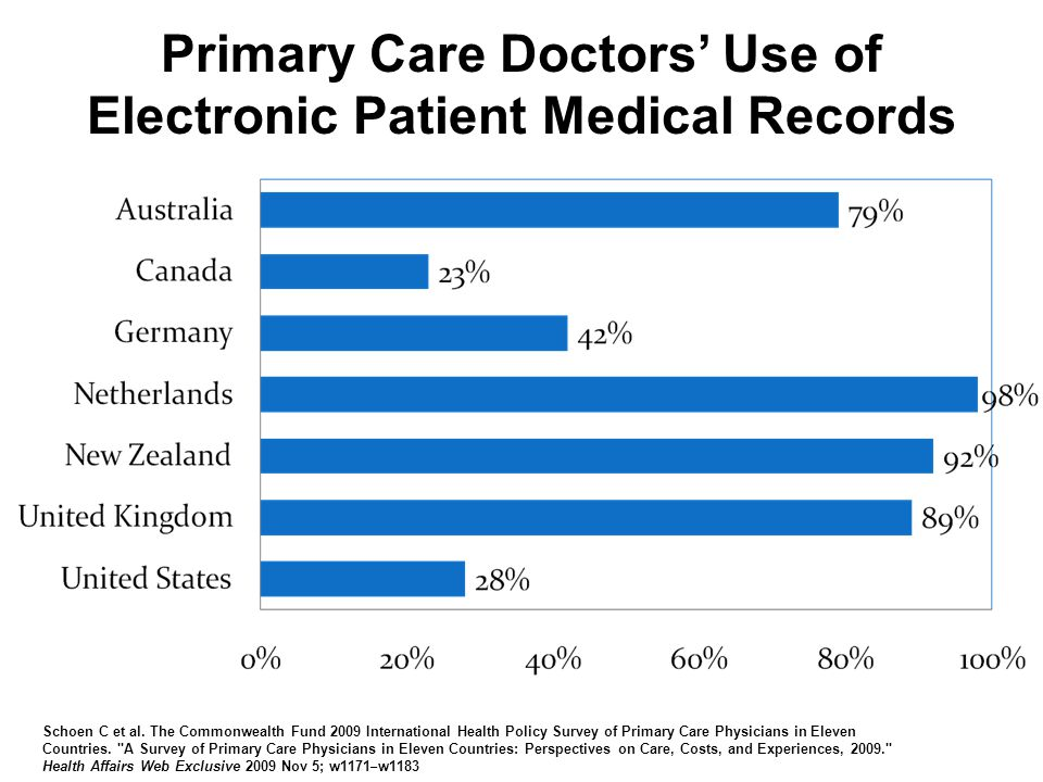 Primary Care Doctors' Use of Electronic Patient Medical Records Schoen C et al.