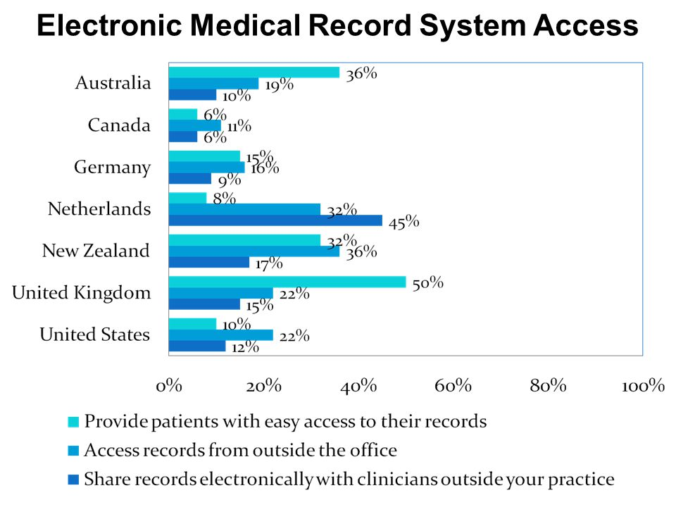 Electronic Medical Record System Access