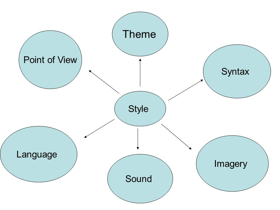 Style Theme Syntax Imagery Sound Language Point of View