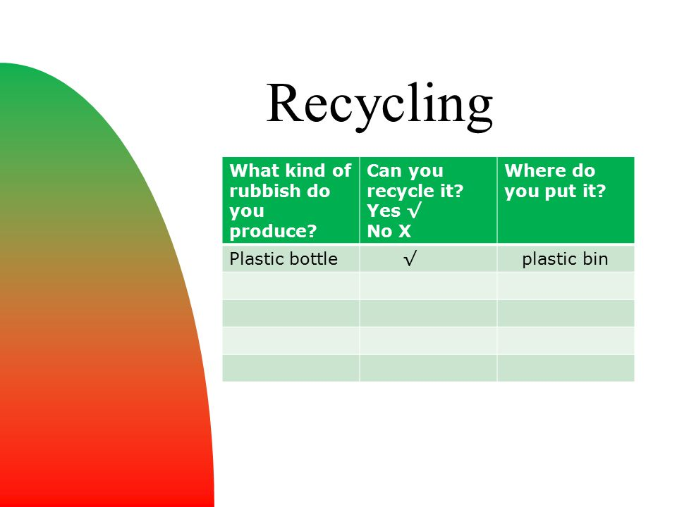 Recycling What kind of rubbish do you produce? Can you recycle it? Yes √ No X Where do you put it? Plastic bottle √ plastic bin