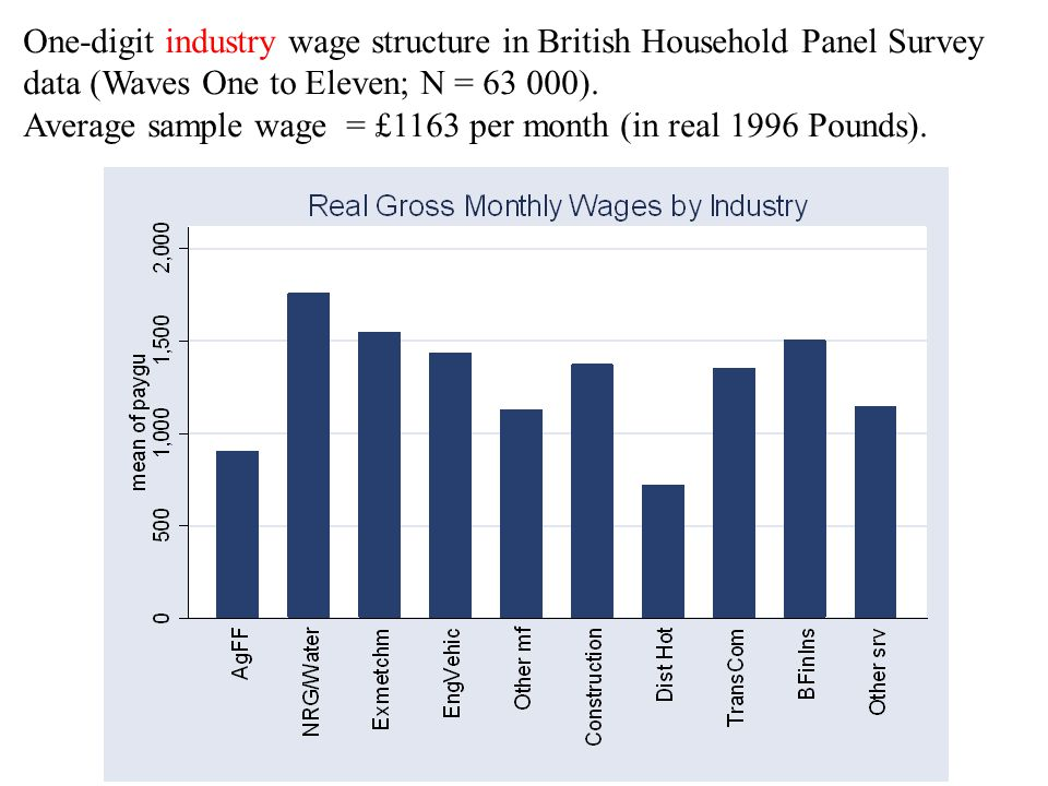 One-digit industry wage structure in British Household Panel Survey data (Waves One to Eleven; N = 63 000). Average sample wage = £1163 per month (in