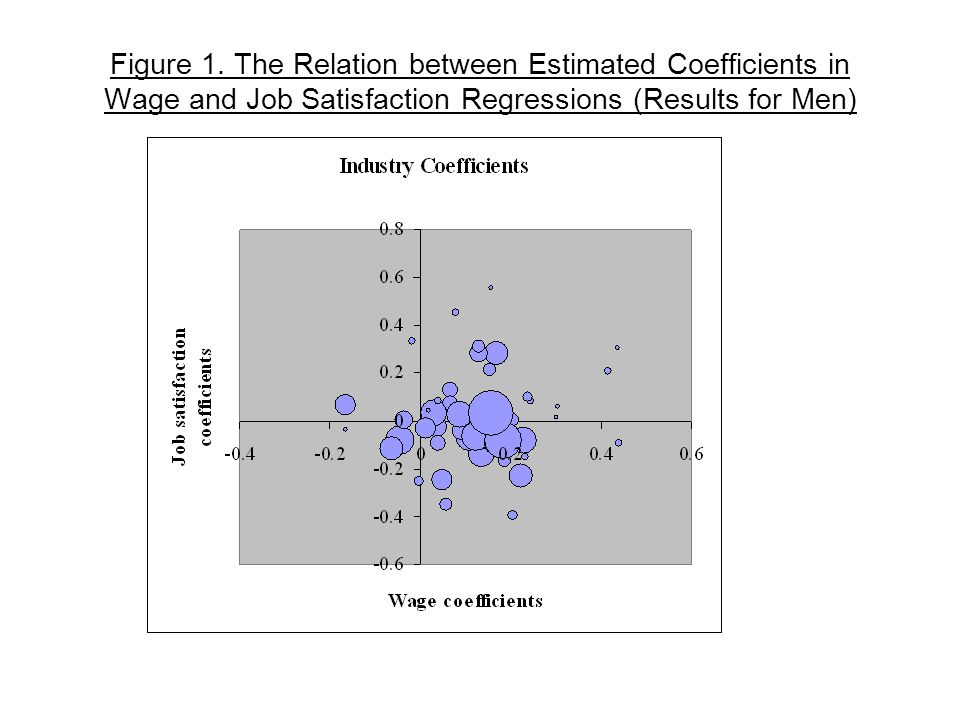 Figure 1. The Relation between Estimated Coefficients in Wage and Job Satisfaction Regressions (Results for Men)