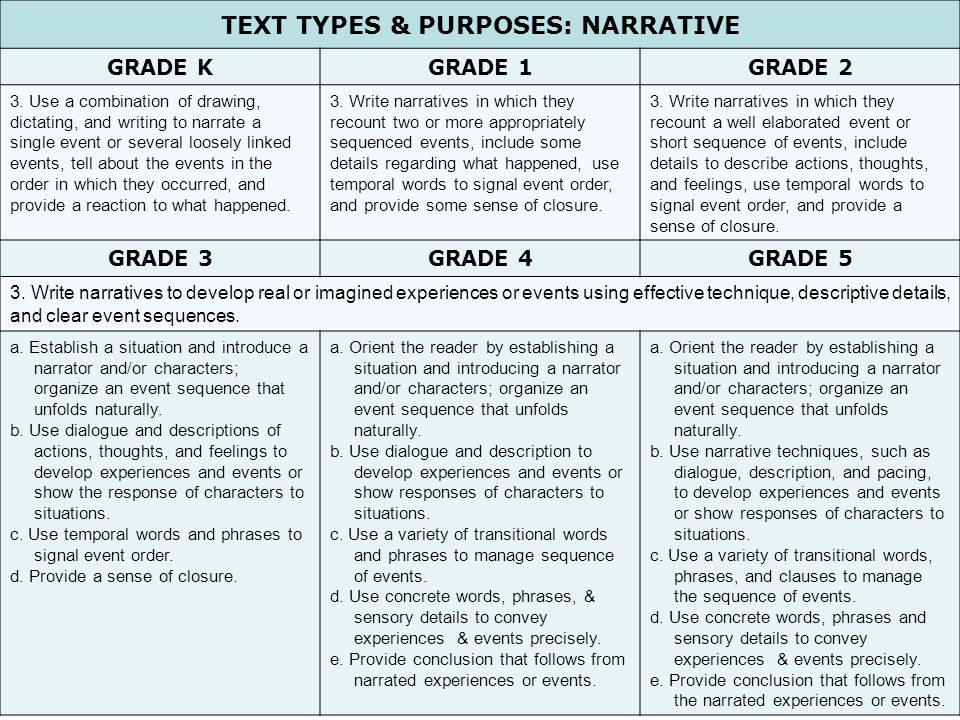 23 TEXT TYPES & PURPOSES: NARRATIVE GRADE KGRADE 1GRADE 2 3. Use a combination of drawing, dictating, and writing to narrate a single event or several