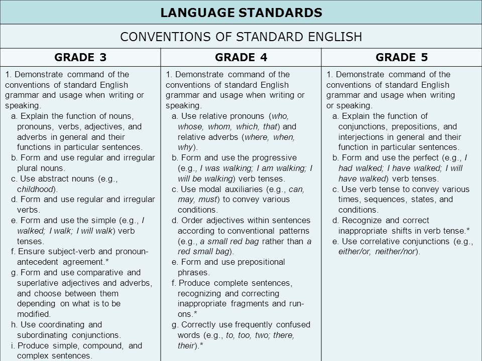 25 LANGUAGE STANDARDS CONVENTIONS OF STANDARD ENGLISH GRADE 3GRADE 4GRADE 5 1.