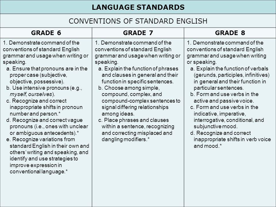 26 LANGUAGE STANDARDS CONVENTIONS OF STANDARD ENGLISH GRADE 6GRADE 7GRADE 8 1.